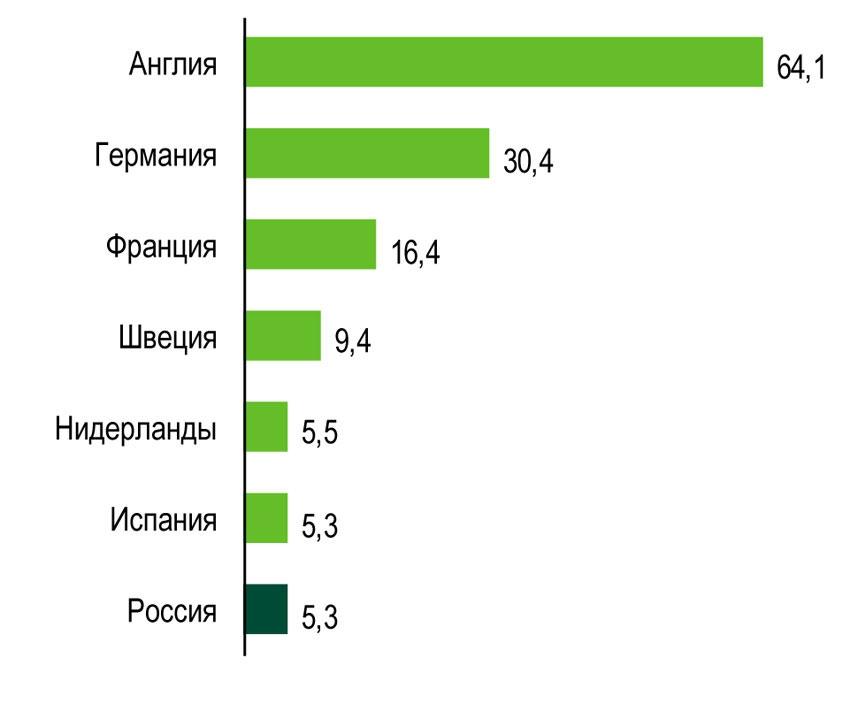 Россия заняла 8-е место в Европе по инвестициям в недвижимость