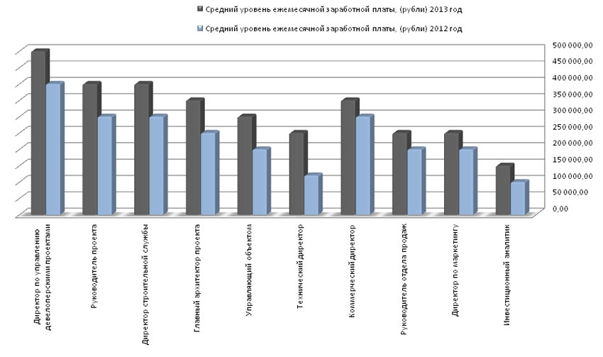 Рейтинг зарплат: сколько получают работники сферы недвижимости