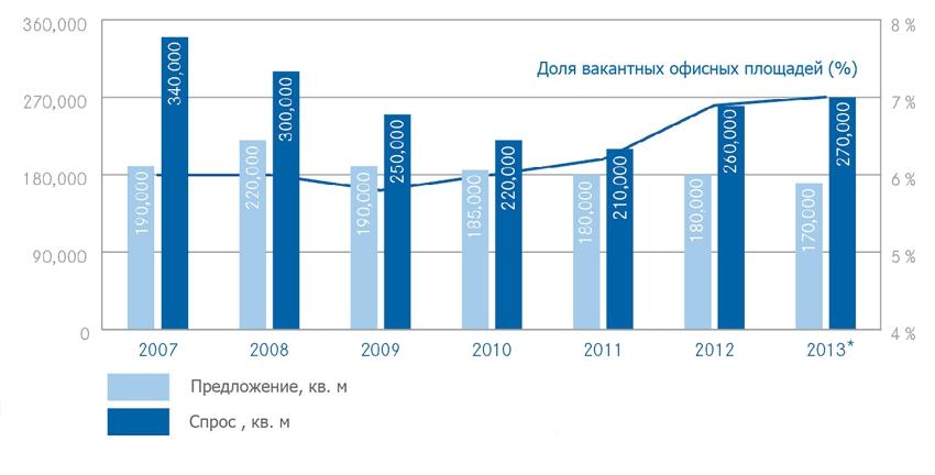 Инвестиции в недвижимость: Австрия