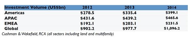 Инвестиции в коммерческую недвижимость достигнут $1 трлн в 2014г.