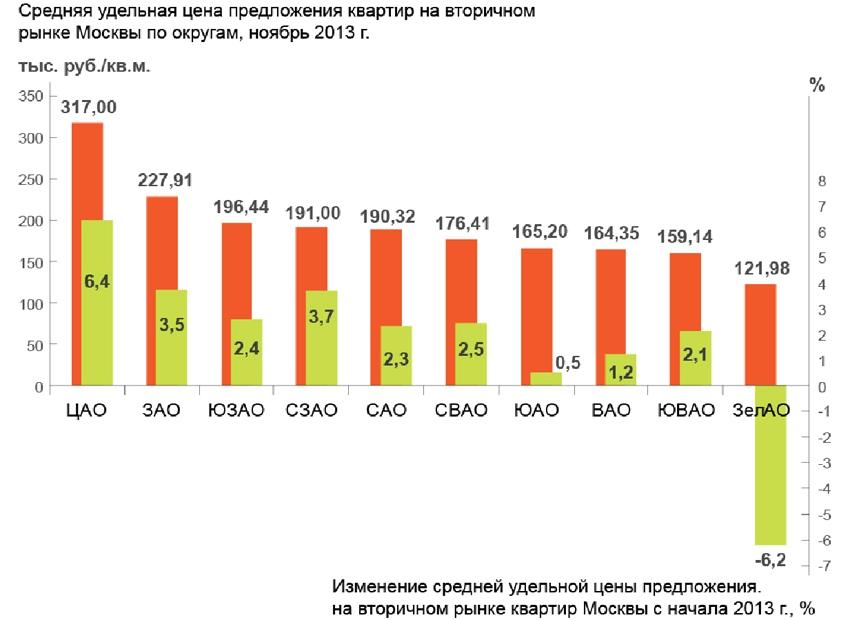 Цены на вторичное жилье Москвы не меняются больше года
