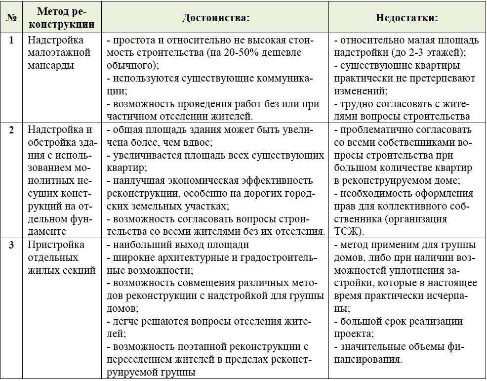 Сталинки в Москве будут надстраивать за счет жильцов, а не сносить