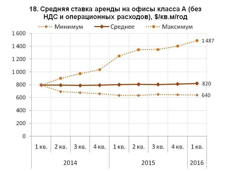 Прогноз экспертов: что будет с ценами на недвижимость в Москве через два года