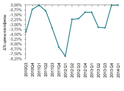 Рынок недвижимости Кипра оживает за счет нефти и газа
