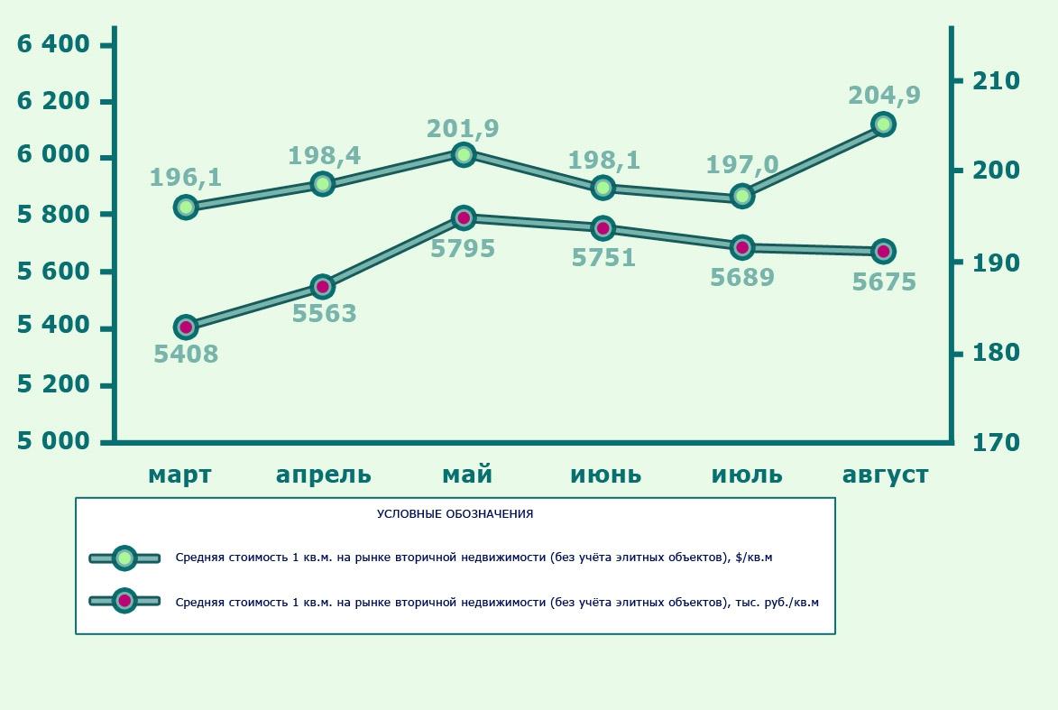 Цены на квартиры в Москве не поддаются анализу