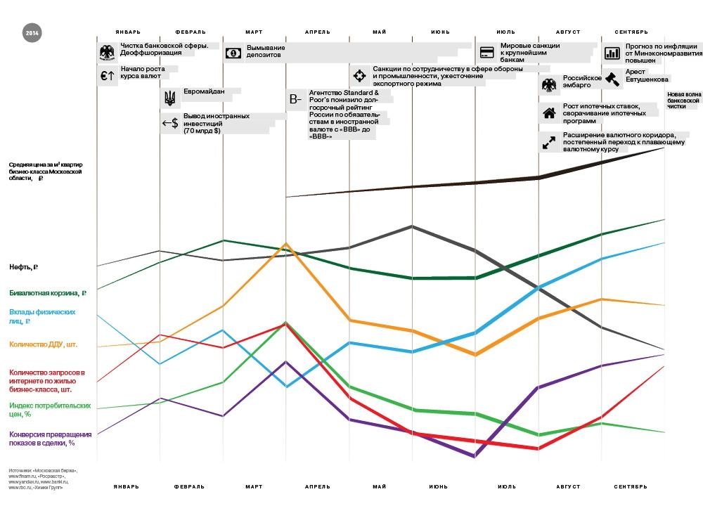 Как политические события меняли цены на жилье в течение этого года