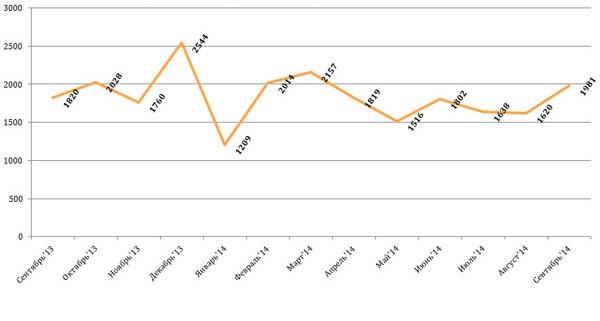 Осенью в Москве количество сделок с жильем снизилось, но цены продолжили рост
