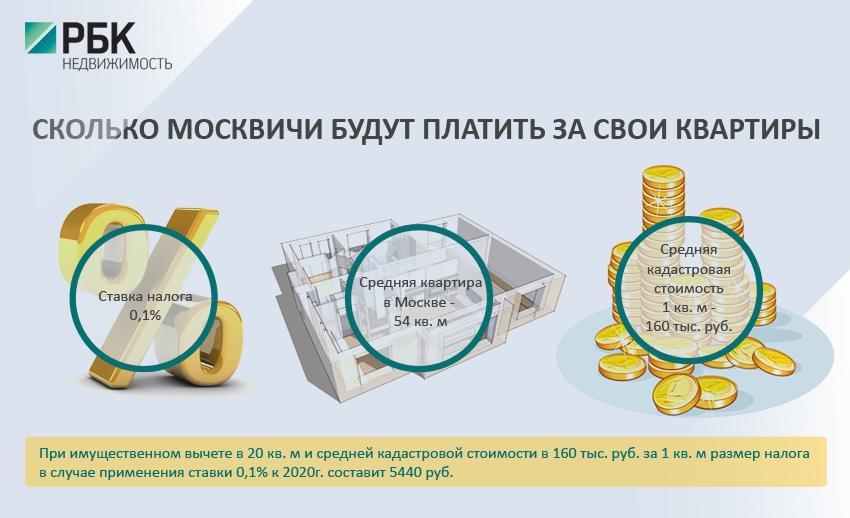 Власти Москвы утвердили новые ставки налога на имущество