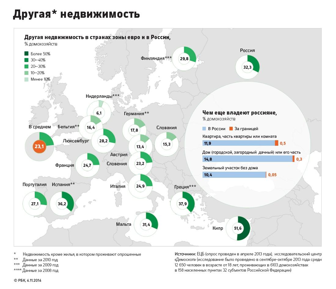 Россияне обошли европейцев по числу объектов недвижимости в собственности