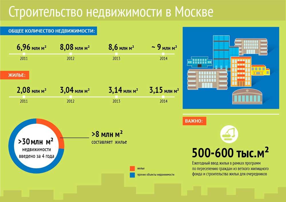 В Москве за четыре года построили 30 млн кв. м недвижимости