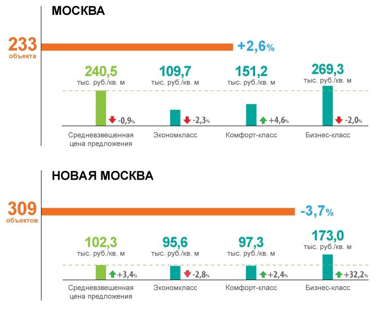 В 2014 году в Москве выросли объемы ввода недвижимости