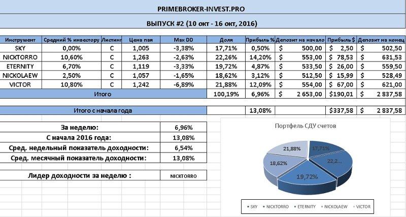 Рынки, Инвестиции и Спекуляции • Re: Инвестиционный СДУ портфель (Primebroker.pro)